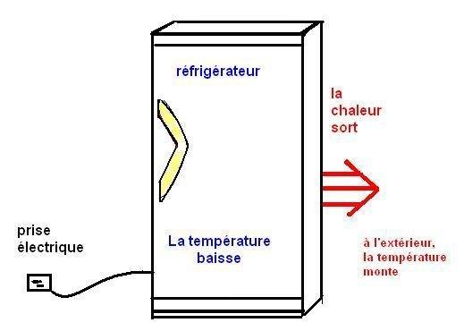 Question n°24 : Pourquoi le réfrigérateur chauffe-t-il la cuisine ?