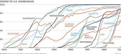How Technology Spreads